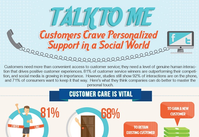 Image: Talk To Me: Customer Crave Personalized Support in a Social World