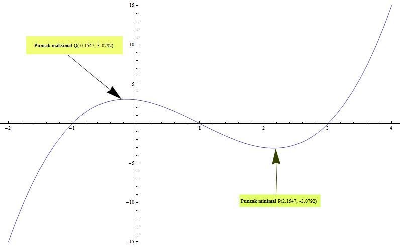 Cara menggambar grafik dua dimensi di koordinat kartesius grafik yx3 3x2 x3 ccuart Gallery