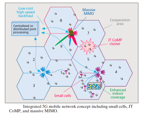 ctn role small cells coordinated multipoint and massive mimo g