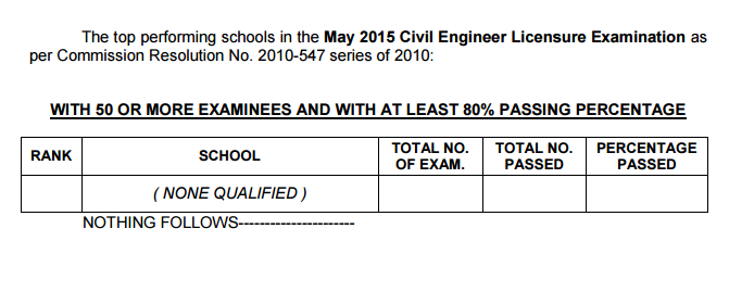 Top Performing School, Performance of Schools Civil Engineer (CE) board exam May 2015