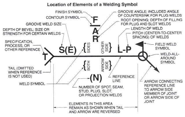 Welding Welding Symbols
