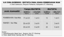 Hasil uji coba Biomikro - Biotirta