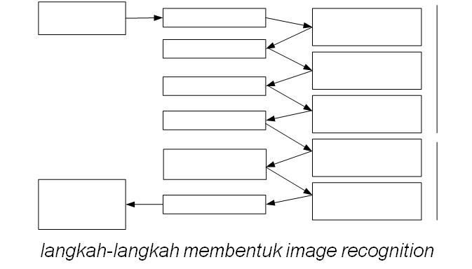 langkah-langkah membentuk image recognition