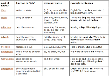 verbs preposition: