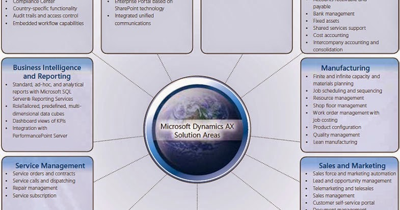 Microsoft dynamics products tips and news what infrastructure does microsoft dynamics products tips and news what infrastructure does microsoft dynamics ax need fandeluxe Gallery