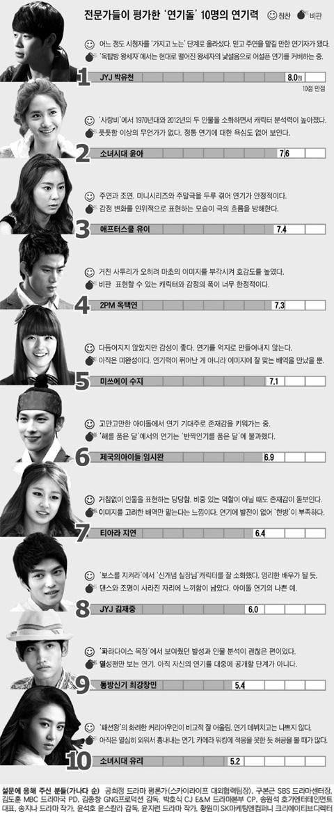 http://1.bp.blogspot.com/-p7SJjeWicz8/T7JBvSLWYnI/AAAAAAAAOdw/Zi0YQFs87NA/s1600/idol-stars-acting-marks.jpg