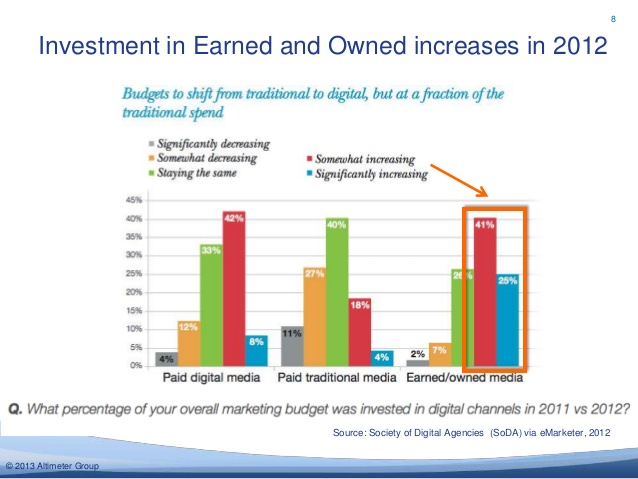 Earned ,  Owned and Paid Media Investment in 2012