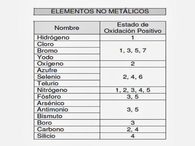 estados de oxidacin de los elementos qumicos no metales - Tabla Periodica De Los Elementos Quimicos Estado De Oxidacion