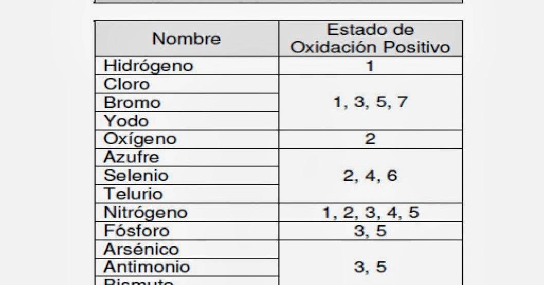 clases de qumica estados de oxidacin ms habituales de los elementos qumicos no metales - Tabla Periodica De Los Elementos Quimicos Estado De Oxidacion