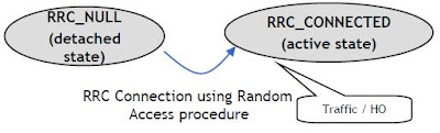Random Access Procedure in LTE