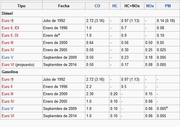 Tabla de la evolución de la tabla EURO para el control de la emisión de gases de escape.