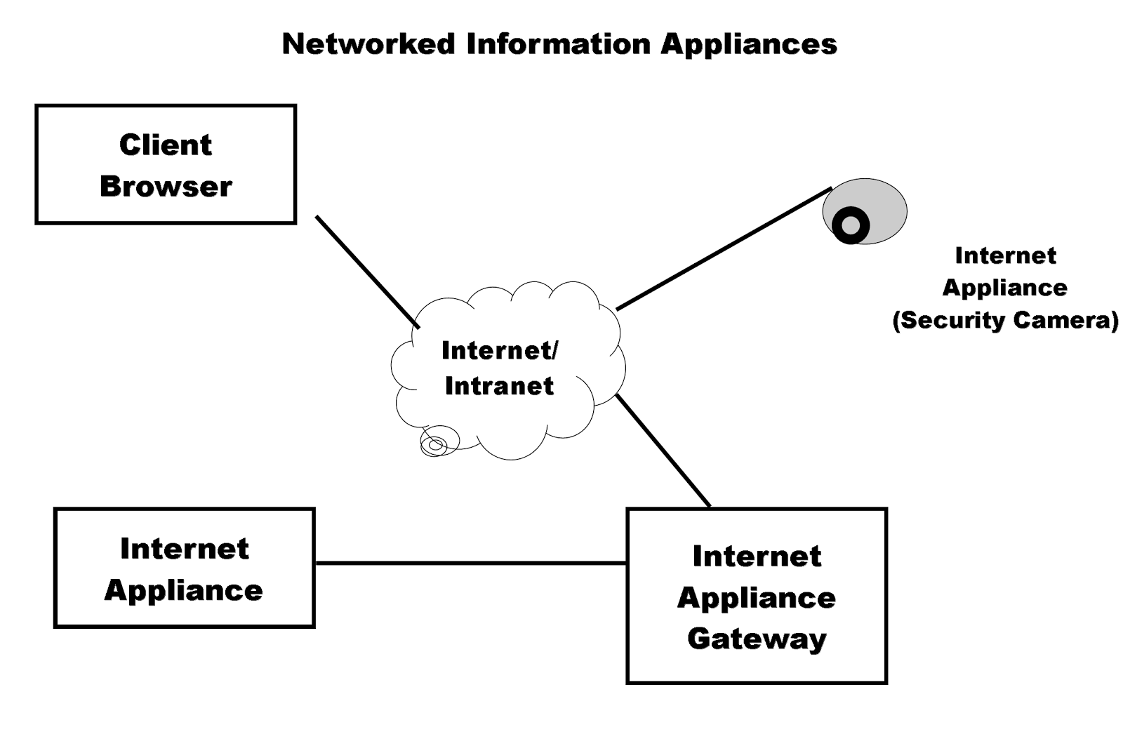 How And Where We Have Been Using Them A Total Overview On Embedded Block Diagram Sbd Power Over Ethernet Ticom Web Camera With Server Can Be Directly Connected To Internet This Home Page Anyone The Access