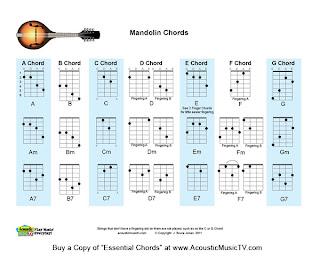 image regarding Mandolin Chord Chart Printable named Acoustic New music Television set: Down load Totally free Mandolin Chord Chart