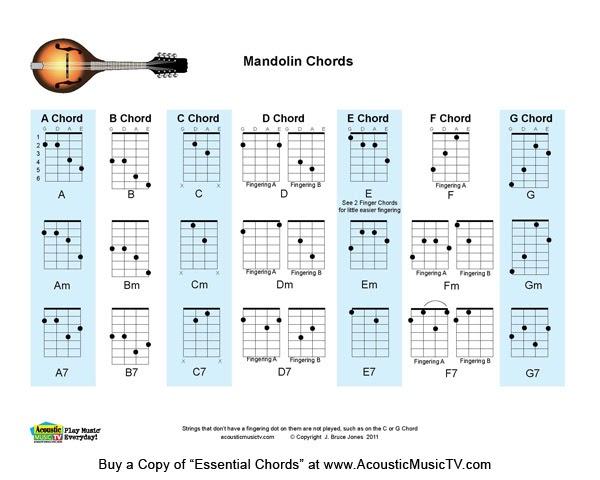Acoustic Music TV: Download Free Mandolin Chord Chart