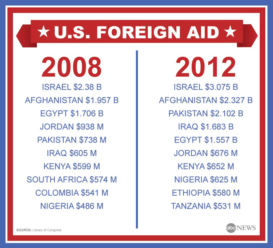 what are the disadvantages of us foreign aid Try now - what are the disadvantages of us foreign aid on-line writing service we provide you with the highest quality, 100% plagiarism free custom essays, written.
