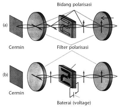 Prinsip kerja kristal cair medan listrik