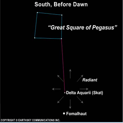 The Great Square of Pegasus can point you to the constellation Aquarius and the Delta Aquarid meteor shower peak. Copyright: Earthsky Communications Inc.