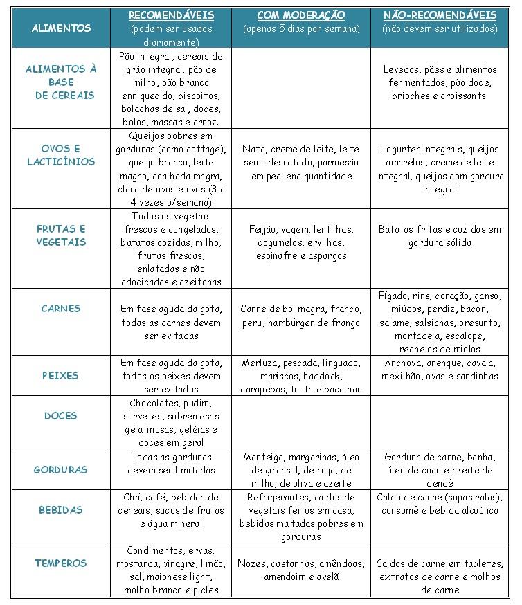 Nutricionista goi nia nutri o esportiva e emagrecimento dicas de alimenta o para gota - Alimentos reducir acido urico ...