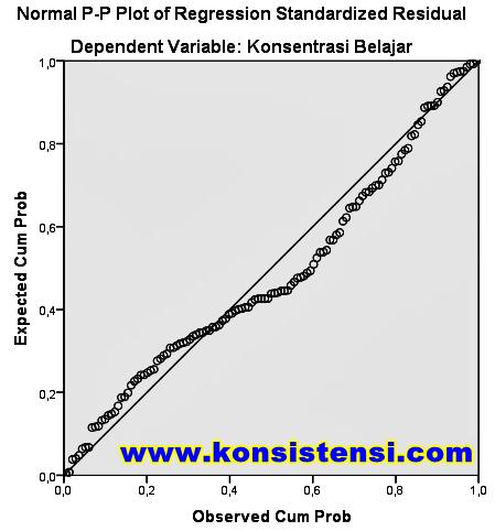 Uji Normalitas dengan Grafik Histogram dan P-Plot SPSS
