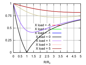 graph of the magnitude of the reflection coefficient for complex loads