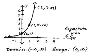 how to find domain range and asymptote of exponential function