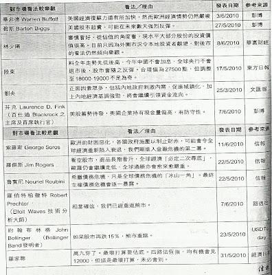 市場觀點一覽 2010.6.15
