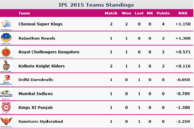 IPL 2015  (IPL 8) POINTS TABLE : VIEW IPL LIVE SCORE TOP of PAGE