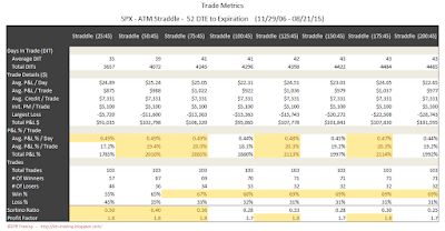 SPX Short Options Straddle Trade Metrics - 52 DTE - Risk:Reward 45% Exits