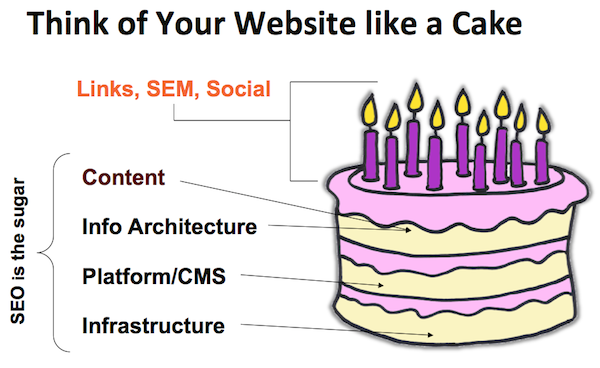 Your Website is Like a Cake