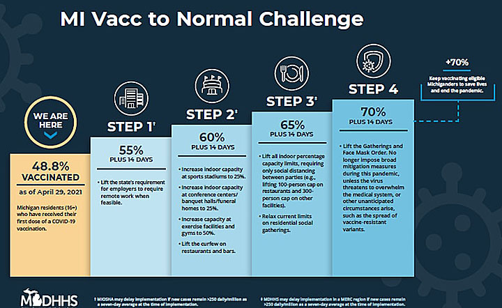 """Gov. Whitmer introduces """"MI Vacc to Normal"""" challenge"""