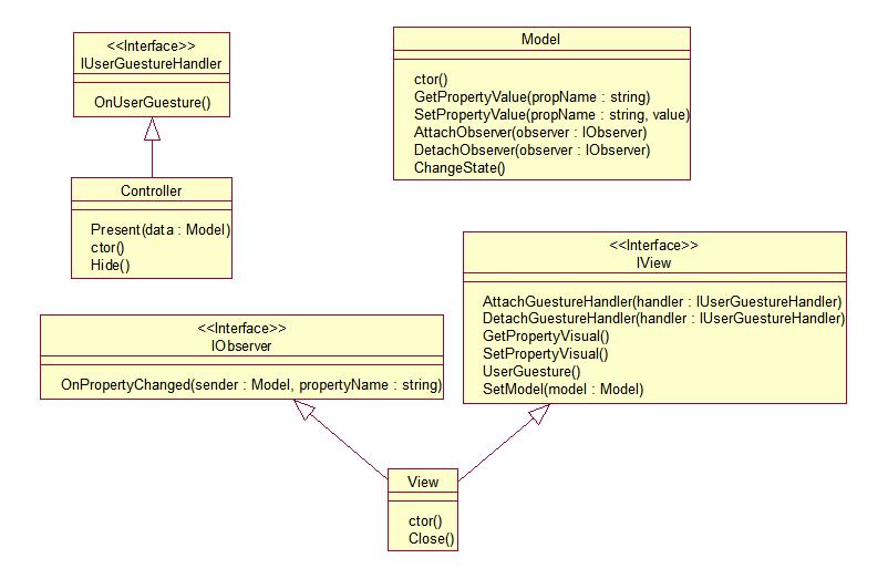Classic Model View Controller Mvc Pattern Jp Javascript