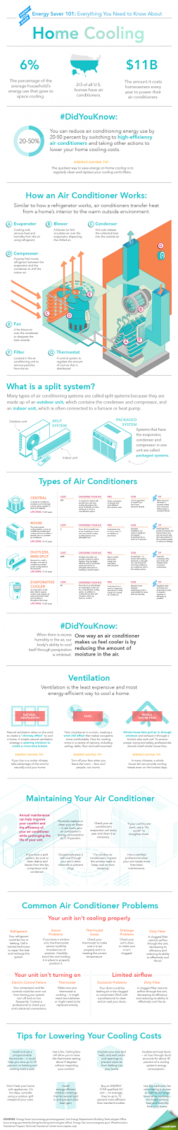 Home Air Cooling infographic