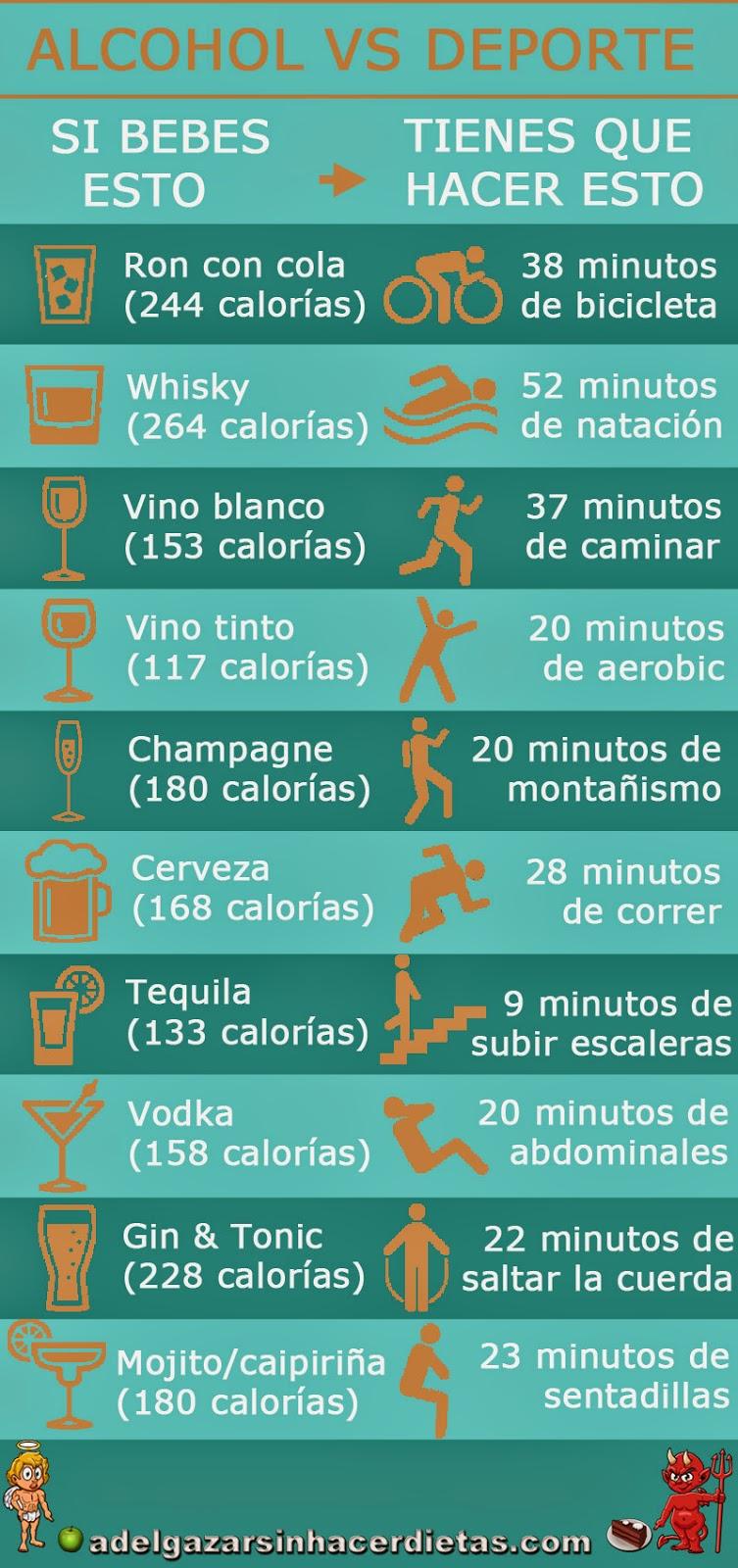 Cómo compensar las bebidas alcohólicas con ejercicioCómo compensar las bebidas alcohólicas con deporte. Cómo equilibrar las calorías del ron con cola, whisky, vino blanco, vino tinto, champagne, cerveza, tequila, vodka, gin & tonic, mojito y caipiriña con diferentes deportes y los minutos que tienes que realizar para que no se acumulen en tu barriga o trasero como bicicleta, natación, caminar, aerobic, montañismo, correr, subir escaleras, abdominales, saltar a la cuerda o sentadillas.