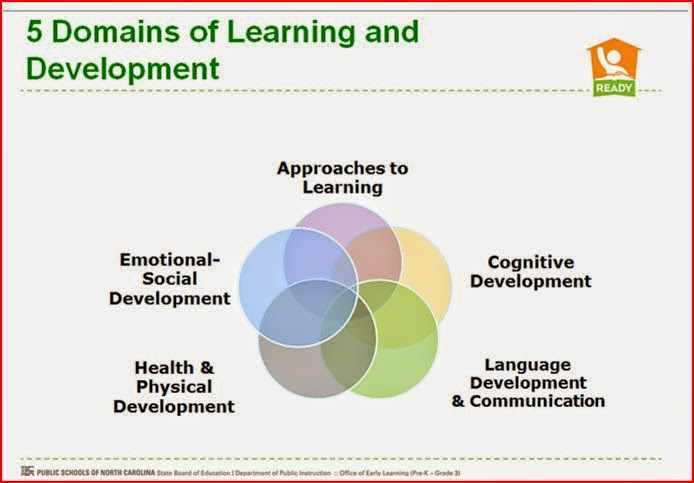 identify the three domains of development There is more than one type of learning a committee of colleges, led by benjamin bloom, identified three domains of educational activities the three domains are cognitive, affective, and psychomotor since the work was produced by higher education, the words tend to be a little bigger than we are .