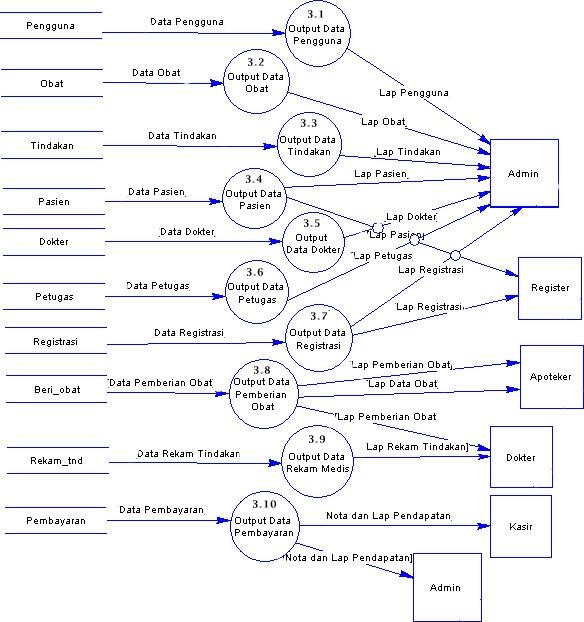 Diagram alir sistem electrical work wiring diagram contoh analisis dan perancangan sistem informasi klinik atau rumah rh goresantinta irna blogspot com diagram alir sistem adalah diagram alir sistem ccuart Choice Image