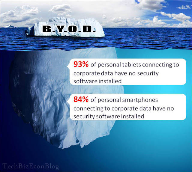 Network Security - Top BYOD Blunders When Trying To Realize The Productivity Potential of BYOD