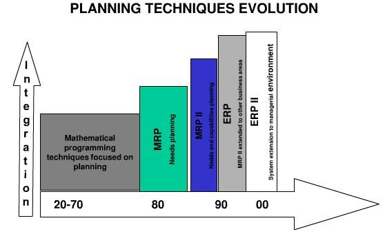 Edi Diwan: MRP (Material Requirements Planning) & Manufacturing ...