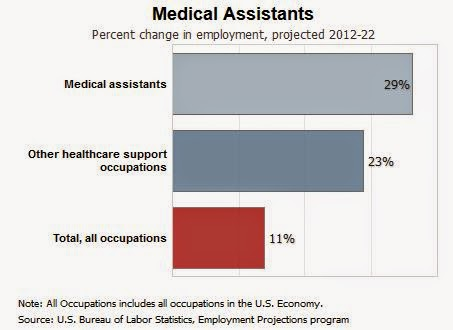 Medical Assistant Employment Projections