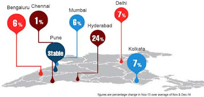 Hyderabad's 24% job growth compared to other indian cities average of 7%""