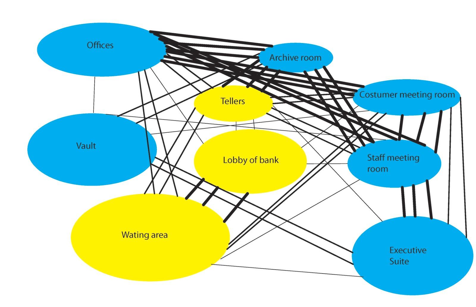 3611 rreinosogarib fall11 bubble diagram for bank bubble diagram for bank ccuart Choice Image