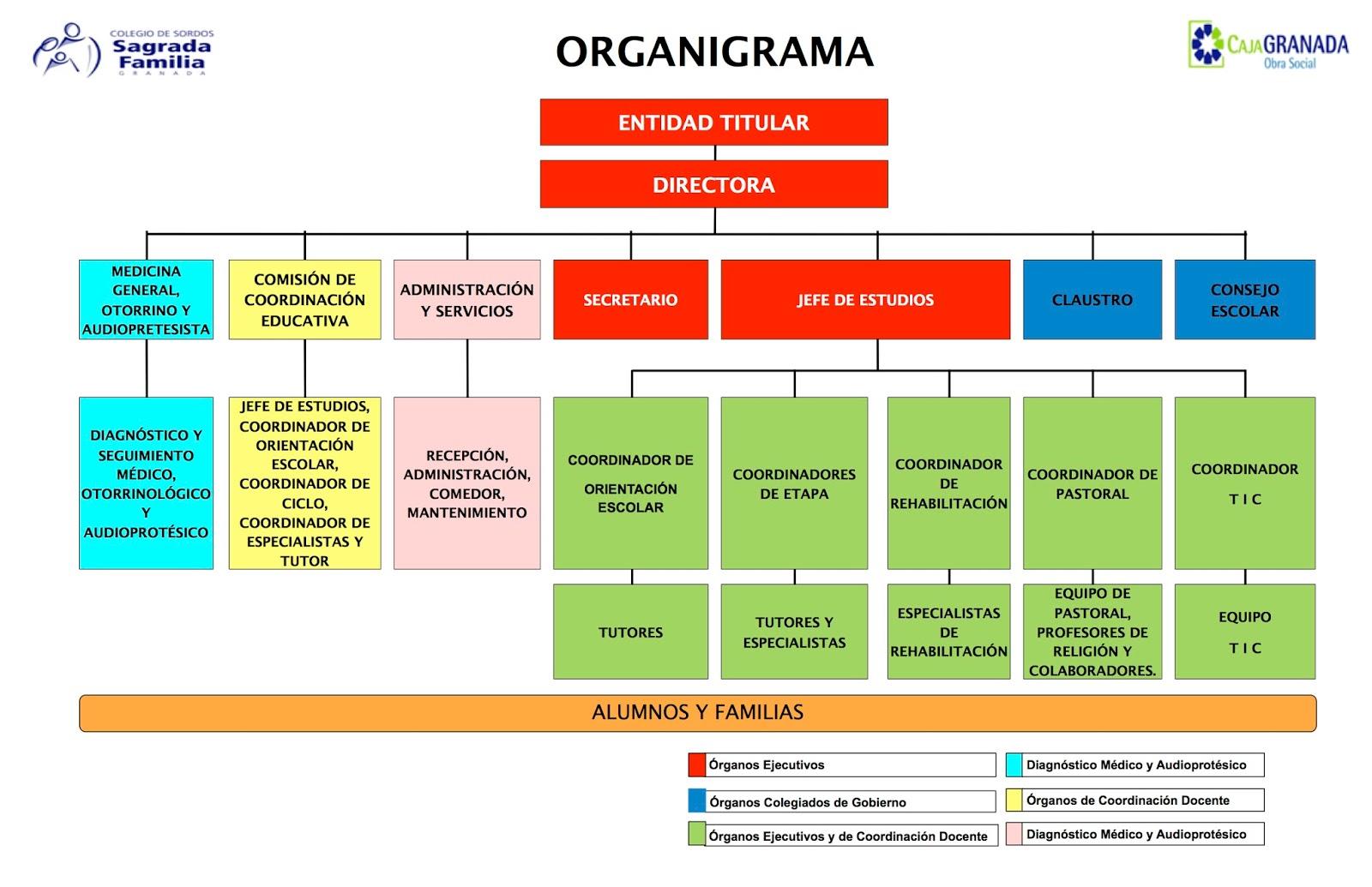 El diario de mi cole tema 2 la estructura organizativa for Funcion de un vivero escolar