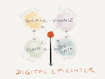 digital epicenter - nexus of converged digital forces ( social, mobile, cloud, big data )