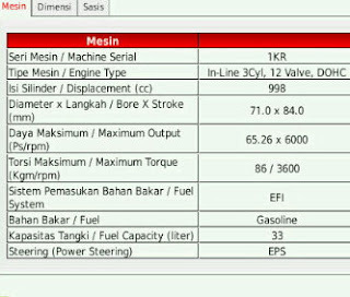 Spesifikasi Toyota Agya 2012