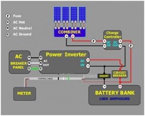 Mengenal pembangkit listrik tenaga surya solar cell artikel dari diagram pembangkit listrik tenaga surya diatas beberapa solar panel di paralel untuk menghasilkan arus yang lebih besar combiner pada gambar diatas ccuart Choice Image