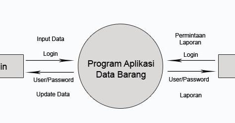 Pengertian diagram konteks kapanpunbisa ccuart Image collections