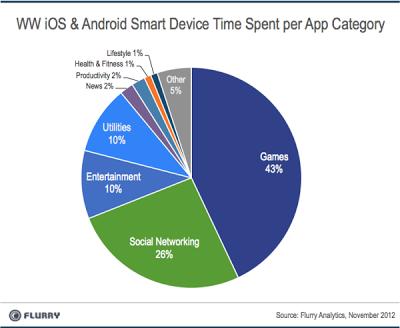 temps passé sur les applications mobiles