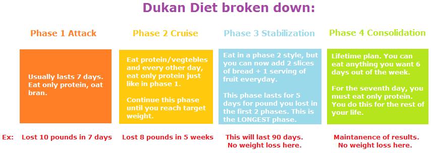 Dukan Diet Oat Bran How Diets Work Blog