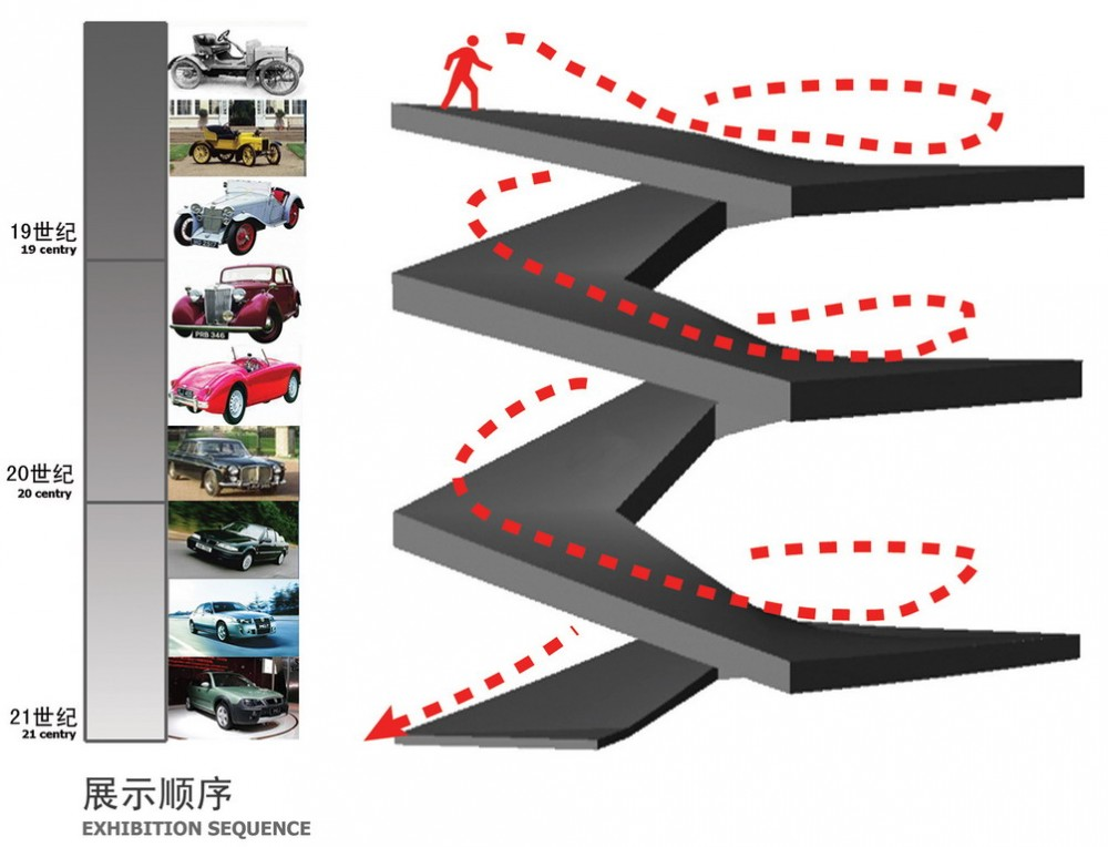Vivo Arquitectura Museo De Nanjing Automobile