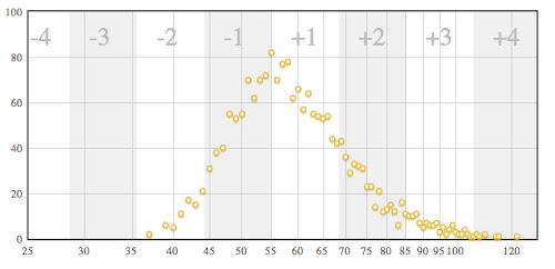 ツール・ド・草津2010ゴールタイムの分布