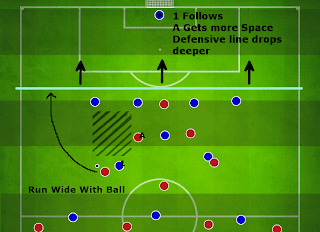 Football Manager Player Instruction Run wide with ball